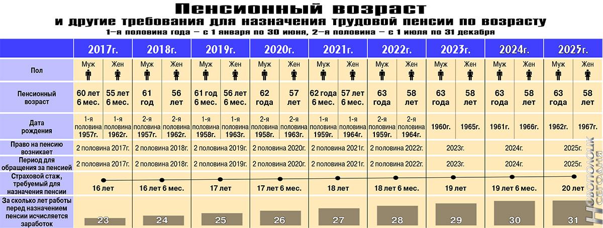 Выход на пенсию женщины в России в 2018 году : во сколько лет можно выйти