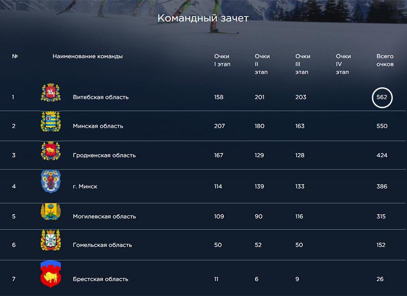 Вкомандном зачете победили биатлонисты Витебщины, набравшие 203очка, на 2-м и3-м местах соответственно дружины Минской (163) иГродненской (128) областей.