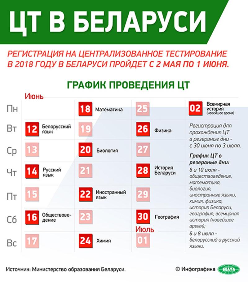 цт в беларуси 2018