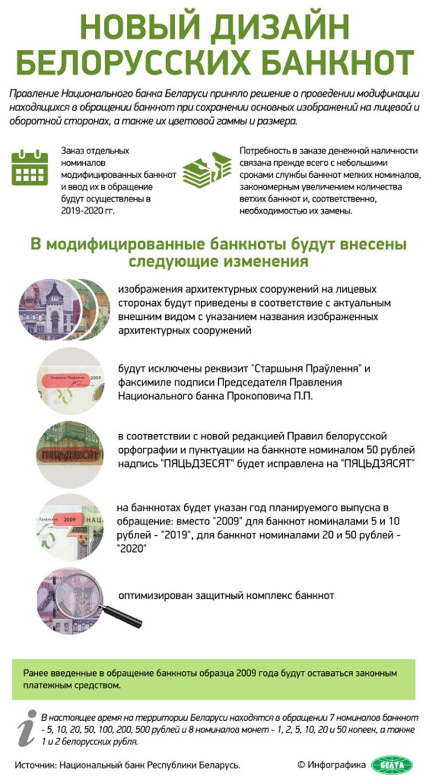 belorusskie banknoty