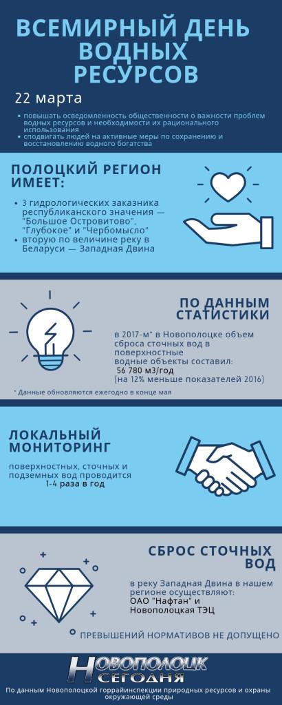Инфографика водные ресурсы 2