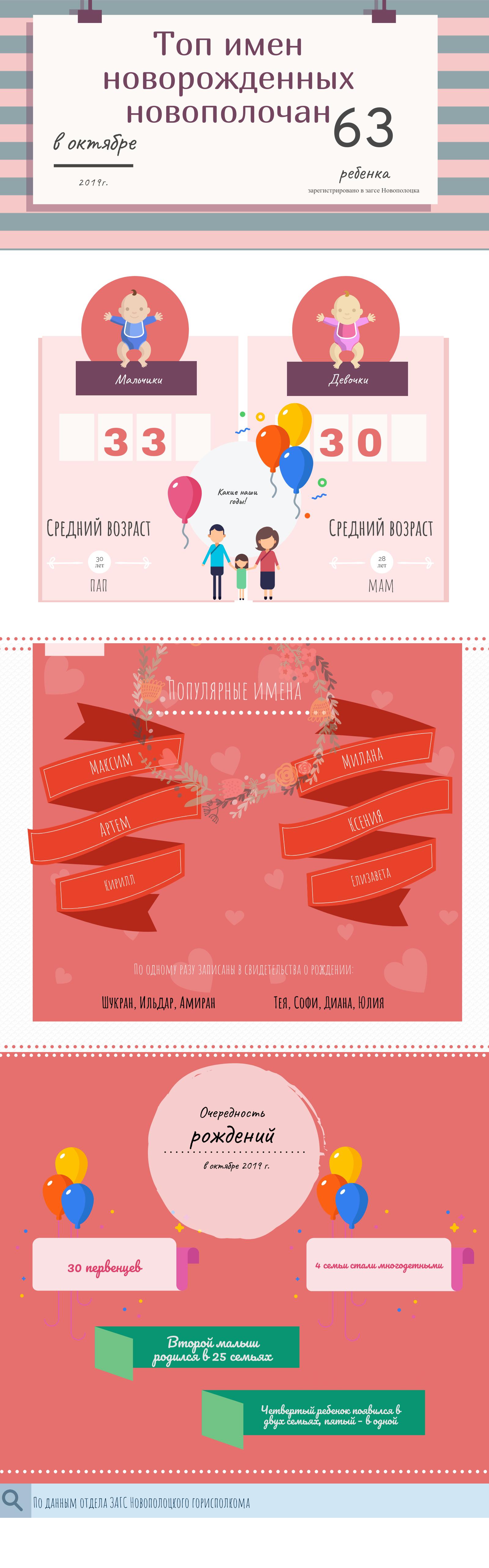 Малыши за октябрь инфографика