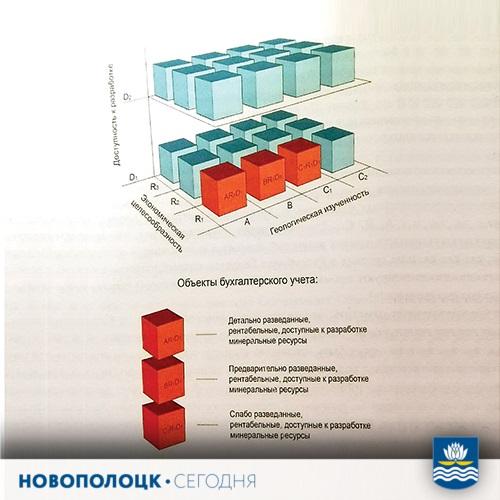Трехмерная классификация минеральных ресурсов и их состав как объекты бухгалтерского учета