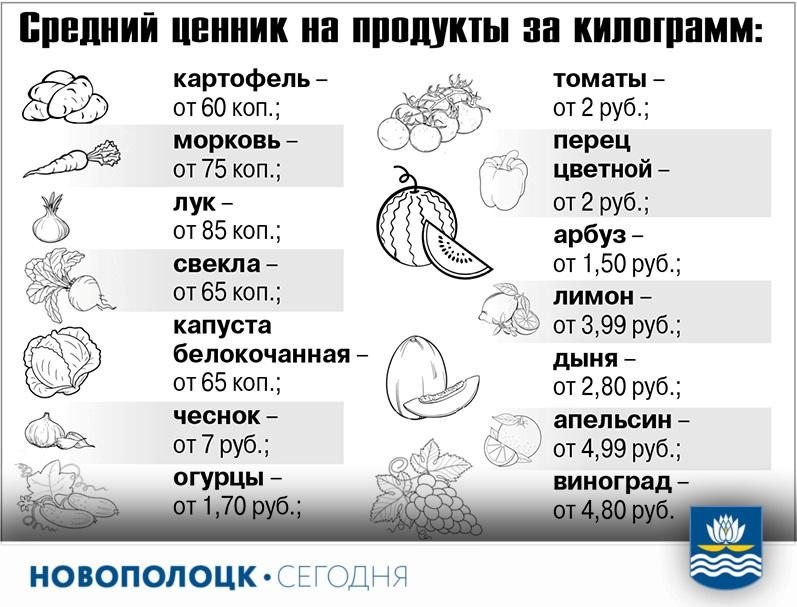 цены на продукты1